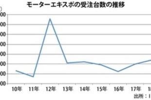 【タイ】エキスポの受注台数11%増、4年ぶり4万台[車両](2018/12/12)