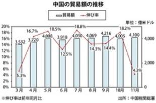 【中国】11月の貿易4.3%増、黒字は今年最高[経済](2018/12/10)