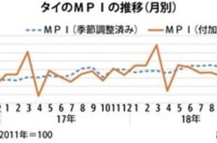 【タイ】11月MPIは1%上昇、通年は3%上昇見込[製造](2018/12/27)