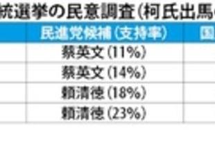 【台湾】20年総統選世論調査、柯台北市長の支持厚く[政治](2018/12/28)
