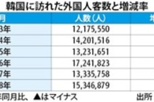 【韓国】18年訪韓外国人客数15.1%増、日本人けん引[観光](2019/01/23)