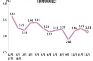 【インドネシア】18年の消費者物価指数、政府想定内の3.13%[経済](2019/01/04)