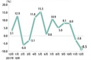 【シンガポール】12月輸出額9%減、2カ月連続マイナス[経済](2019/01/18)