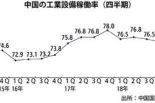 【中国】工業設備稼働率、18年は76.5%に下落[経済](2019/01/22)