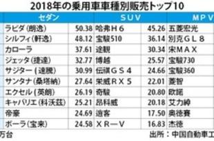 【中国】ラビダが4連覇、18年のセダン販売[車両](2019/01/23)