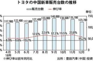 【中国】トヨタ新車販売、18年は14%増の147.4万台[車両](2019/01/09)