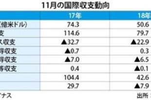【韓国】11月経常収支、32%減の50.6億米ドル黒字[経済](2019/01/09)