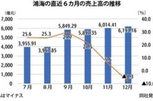 【台湾】鴻海の18年売上高、5.3兆元で過去最高[IT](2019/01/14)