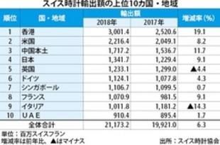 【香港】スイス時計の香港輸出額、18年は19.1%増[商業](2019/01/31)