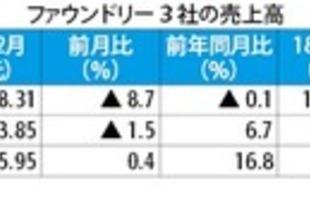 【台湾】TSMCの12月売上高、前年同月比0.1%減[IT](2019/01/11)