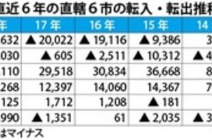 【台湾】直轄6市の18年人口統計、台北は4年連続純減[経済](2019/01/25)