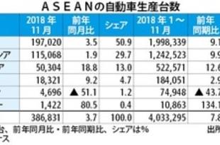 【フィリピン】東南アの車生産、1~11月は8%増の403万台[車両](2019/01/17)
