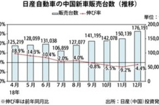 【中国】日産の新車販売、18年は2.9%増の156.4万台[車両](2019/01/07)