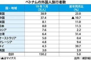 【ベトナム】1月の外国人旅行者、5%増の150万人[観光](2019/01/31)