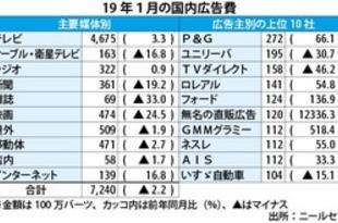 【タイ】1月の広告支出2%減、4カ月ぶりに減少[媒体](2019/02/14)