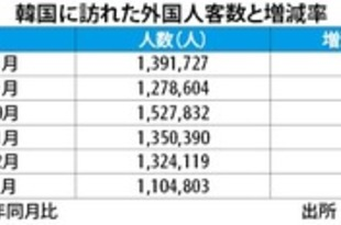 【韓国】1月訪韓客15.6%増、日本と中国がけん引[観光](2019/02/27)