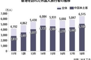 【香港】18年旅行者数が過去最高、6500万人超え[観光](2019/02/01)