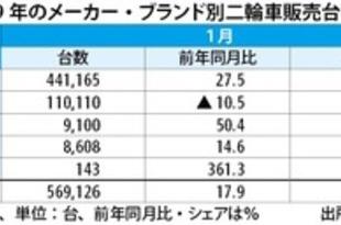 【インドネシア】1月二輪車販売台数、18%増の57万台[車両](2019/02/11)