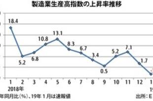 【シンガポール】製造業生産高指数、1月は約1年ぶり低下[経済](2019/02/27)