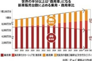 【日本】2030年に新車の半分「商用車」に、PwC[車両](2019/02/25)