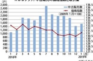 【シンガポール】公営住宅の中古価格、1月は0.5%上昇[建設](2019/02/08)