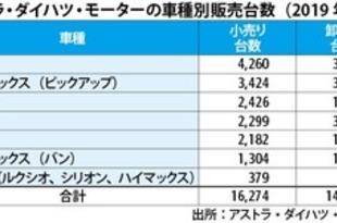 【インドネシア】ダイハツ小売り台数、1月はシェア18.7%[車両](2019/02/21)