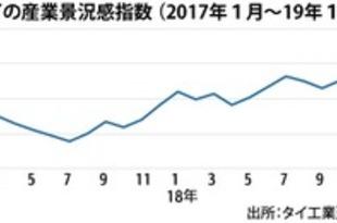 【タイ】1月の産業景況感93.8、2カ月ぶりに上昇[経済](2019/02/22)