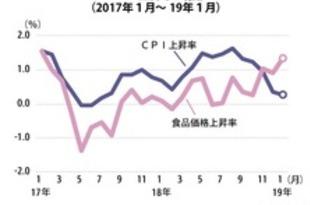 【タイ】1月CPIは0.3%上昇、原油価格減で減速[経済](2019/02/04)