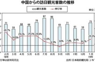 【中国】1月の訪日中国人、19.3%増の75万人[観光](2019/02/21)