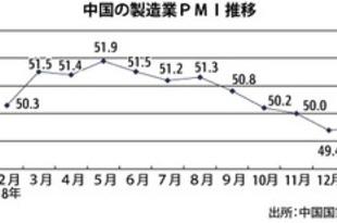 【中国】1月製造業PMI、5カ月ぶり改善も50割れ[経済](2019/02/01)