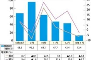 【韓国】1月輸出額5.8%減、半導体の不振響く[経済](2019/02/08)