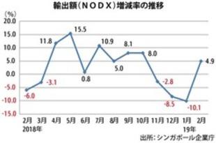 【シンガポール】2月輸出額5%増、4カ月ぶりにプラス[経済](2019/03/19)