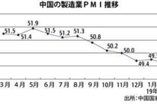 【中国】2月製造業PMIは49.2、3年ぶり低水準[経済](2019/03/01)