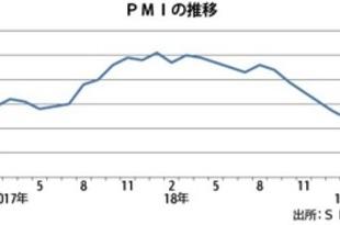 【シンガポール】2月製造業PMI、6カ月連続下落[経済](2019/03/05)