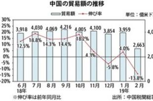 【中国】2月の貿易13.8%減、年初来累計もマイナス[経済](2019/03/11)