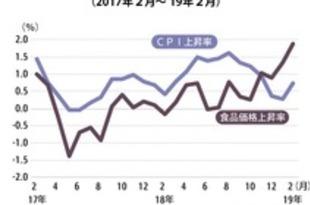 【タイ】2月CPIは0.7%上昇、20カ月連続プラス[経済](2019/03/04)