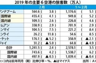 【タイ】2月の6空港利用者、2.4%増の1242万人[運輸](2019/03/28)