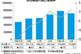 【韓国】2月訪日韓国人客1%増加、過去最高に[観光](2019/03/20)