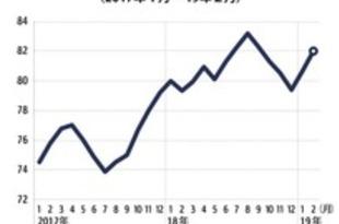 【タイ】2月の消費者信頼感82、2カ月連続で上昇[経済](2019/03/14)