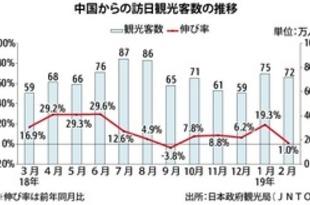 【中国】2月の訪日中国人、1%増の72万人[観光](2019/03/20)