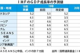 【フィリピン】IMF、GDP成長率予測を6.5%に下方修正[経済](2019/04/11)