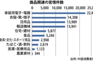 【中国】1Qの消費者苦情、アフターサービスが3割[経済](2019/04/26)