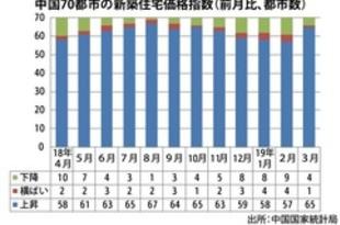 【中国】3月の新築住宅価格、上昇は65都市に増加[建設](2019/04/17)
