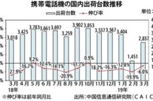 【中国】3月の携帯出荷6%減、マイナス幅は縮小[IT](2019/04/16)