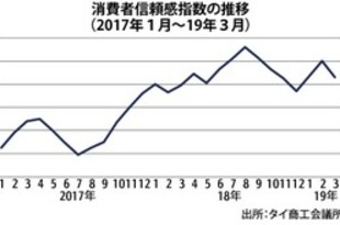 【タイ】3月の消費者信頼感80.6、3カ月ぶりに悪化[経済](2019/04/09)