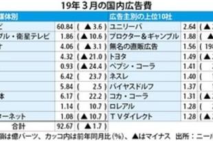 【タイ】3月の広告支出1.7%減、3カ月連続で減少[媒体](2019/04/18)