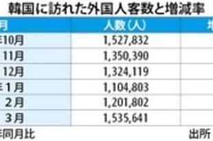 【韓国】3月訪韓客数12%増、日本が伸び率首位[観光](2019/04/25)