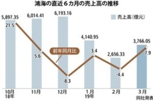 【台湾】鴻海の売上高、3月は前年同月比8%増[IT](2019/04/12)