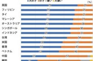 【フィリピン】親日度調査、「大好き」の割合2位に浮上[社会](2019/04/25)