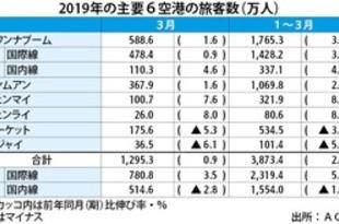 【タイ】3月の6空港利用者、1%増の1295万人[運輸](2019/04/26)